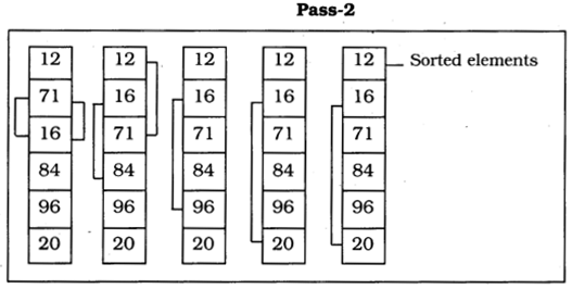 UP Board Solutions for Class 10 Computer Science Chapter 8 Subscripted Variables Q3.3