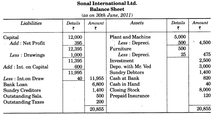 UP Board Solutions for Class 10 Commerce Chapter 2 Final Accounts with Simple Adjustments Q2.3