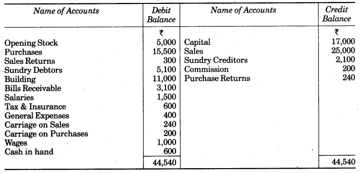 UP Board Solutions for Class 10 Commerce Chapter 2 Final Accounts with Simple Adjustments Q5