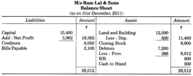 UP Board Solutions for Class 10 Commerce Chapter 2 Final Accounts with Simple Adjustments Q9.2