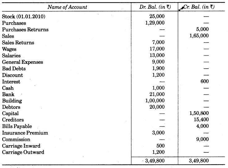 UP Board Solutions for Class 10 Commerce Chapter 2 Final Accounts with Simple Adjustments Q18