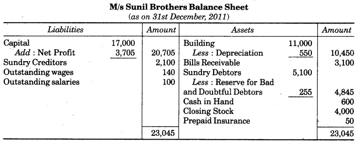 UP Board Solutions for Class 10 Commerce Chapter 2 Final Accounts with Simple Adjustments Q5.2