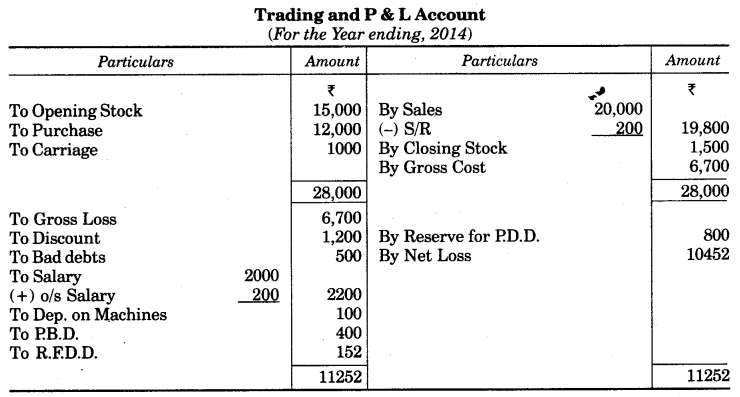 UP Board Solutions for Class 10 Commerce Chapter 2 Final Accounts with Simple Adjustments Q12.1