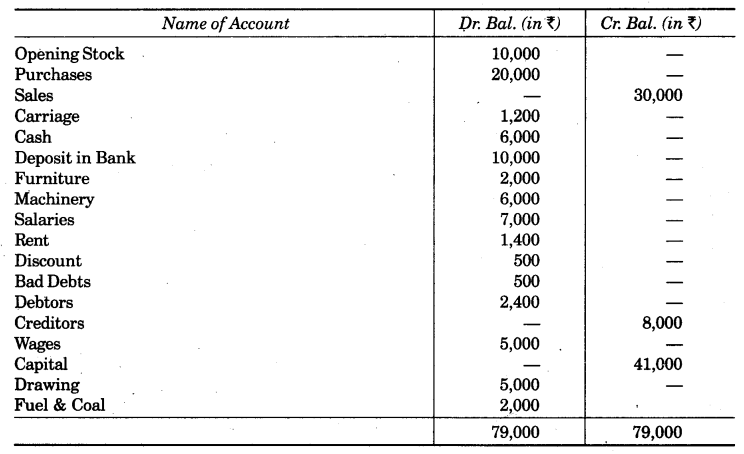 UP Board Solutions for Class 10 Commerce Chapter 2 Final Accounts with Simple Adjustments Q17