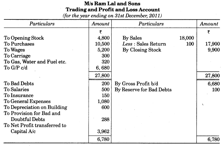 UP Board Solutions for Class 10 Commerce Chapter 2 Final Accounts with Simple Adjustments Q9.1