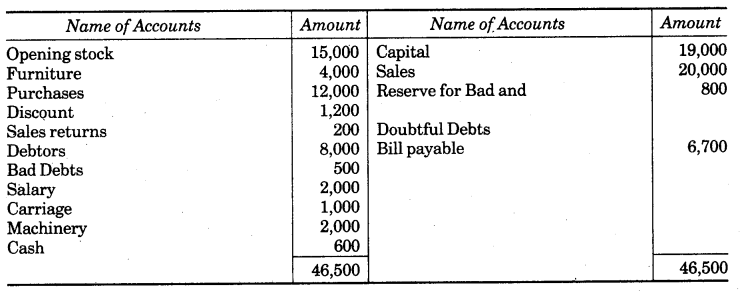 UP Board Solutions for Class 10 Commerce Chapter 2 Final Accounts with Simple Adjustments Q12