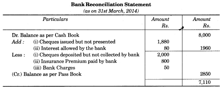 UP Board Solutions for Class 10 Commerce Chapter 3 Bank Reconciliation Statement SAQ 1