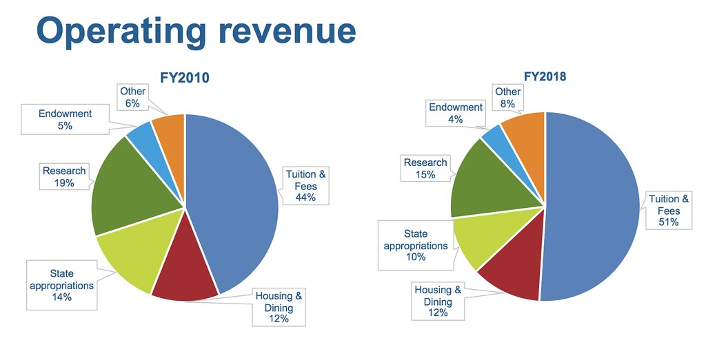 University operating revenue