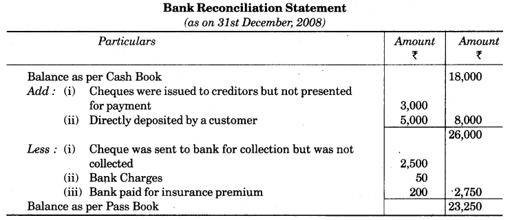 UP Board Solutions for Class 10 Commerce Chapter 3 Bank Reconciliation Statement LAQ 7
