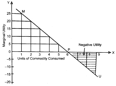 UP Board Solutions for Class 10 Commerce Chapter 18 Utility, Marginal Utility, Total Utility Q4