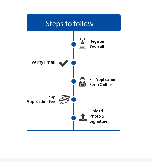 Steps to fill the application form by using registration and then verification and the last staep to upload photos and documents and pay the fees