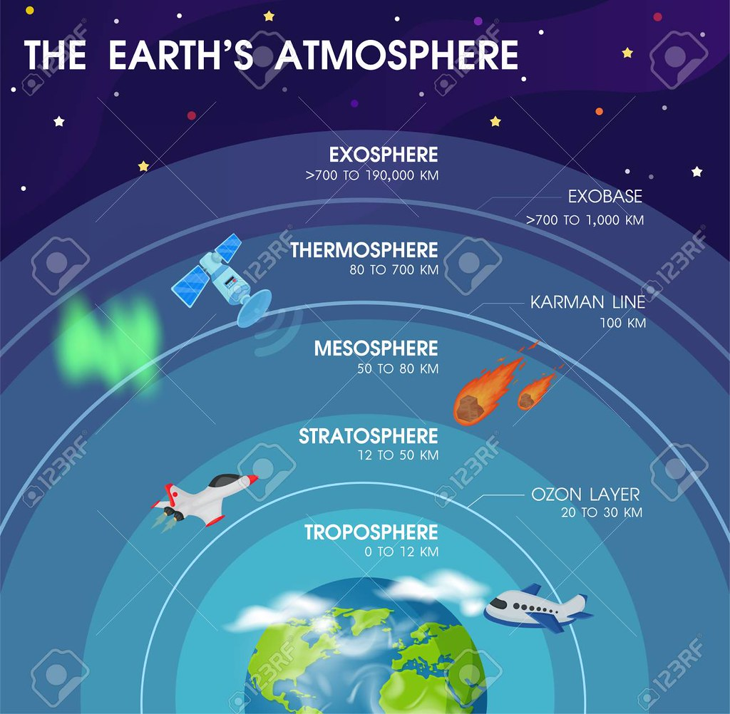 Diagram Of The Layers Within Earth S Atmosphere