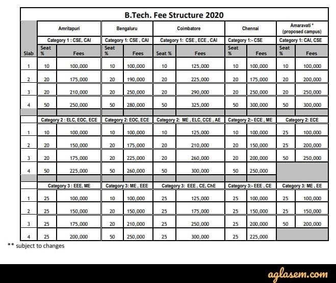 AEEE 2021 result