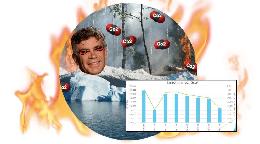 UD's Co2 Emissions + harker