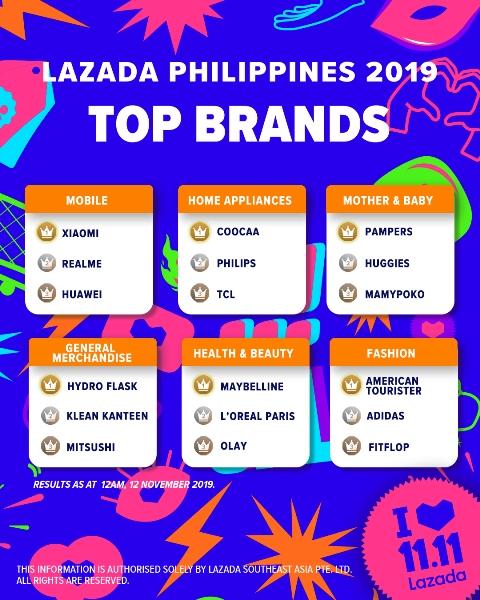 Lazada 11.11 Top Brands