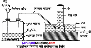 MP Board Class 11th Chemistry Solutions Chapter 9 हाइड्रोजन - 56