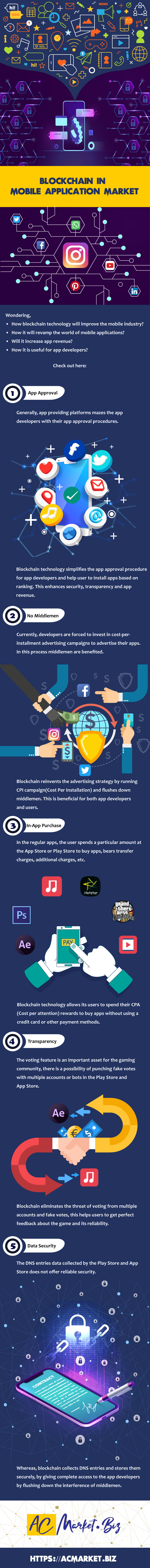 Blockchain In Mobile Application Market - maomaochia
