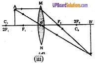 UP Board Solutions for Class 8 Science Chapter 12 प्रकाश एवं प्रकाश यंत्र 4