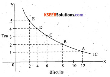 2nd PUC Economics Question Bank Chapter 2 Theory of Consumer Behaviour - 11