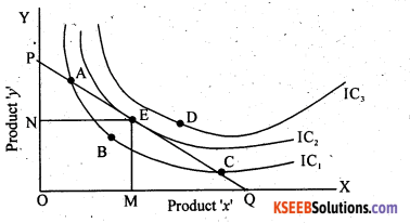 2nd PUC Economics Question Bank Chapter 2 Theory of Consumer Behaviour - 1