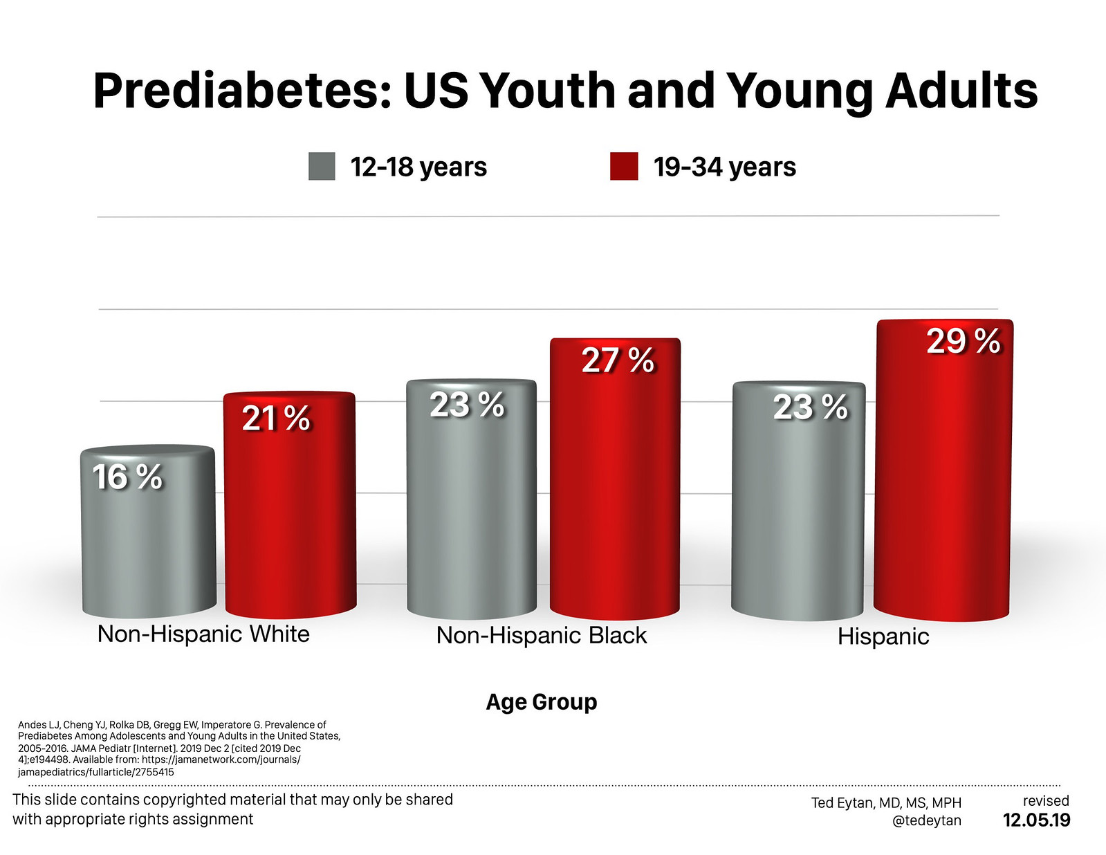 Just Read: Prevalence of Prediabetes Among Adolescents and Young Adults in the United States, 2005-2016 (it's way too high)