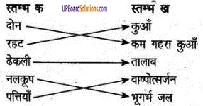 UP Board Solutions for Class 6 Agricultural Science Chapter 4 सिंचाई एवं सिंचाई के यन्त्र 1