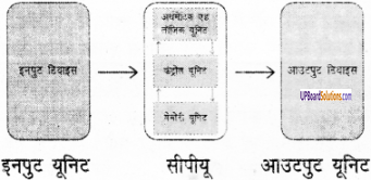 UP Board Solutions for Class 6 Computer Education (कम्प्यूटर शिक्षा) 23