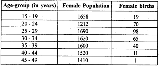2nd PUC Statistics previous year Question paper March 2015 - 7