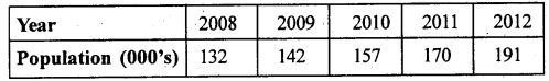 2nd PUC Statistics previous year Question paper March 2015 - 40