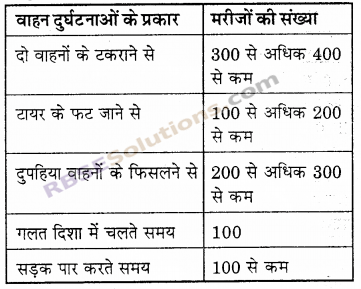 RBSE Solutions for Class 6 Maths Chapter 15 आँकड़ों का प्रबन्धन In Text Exercise 15