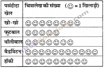 RBSE Solutions for Class 6 Maths Chapter 15 आँकड़ों का प्रबन्धन In Text Exercise 11
