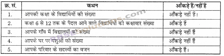 RBSE Solutions for Class 6 Maths Chapter 15 आँकड़ों का प्रबन्धन In Text Exercise 7