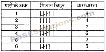 RBSE Solutions for Class 6 Maths Chapter 15 आँकड़ों का प्रबन्धन In Text Exercise 9