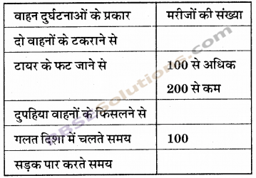 RBSE Solutions for Class 6 Maths Chapter 15 आँकड़ों का प्रबन्धन In Text Exercise 14