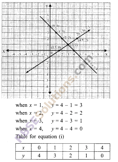 RBSE Solutions for Class 9 Maths Chapter 4 Linear Equations in Two Variables Ex 4.1 4