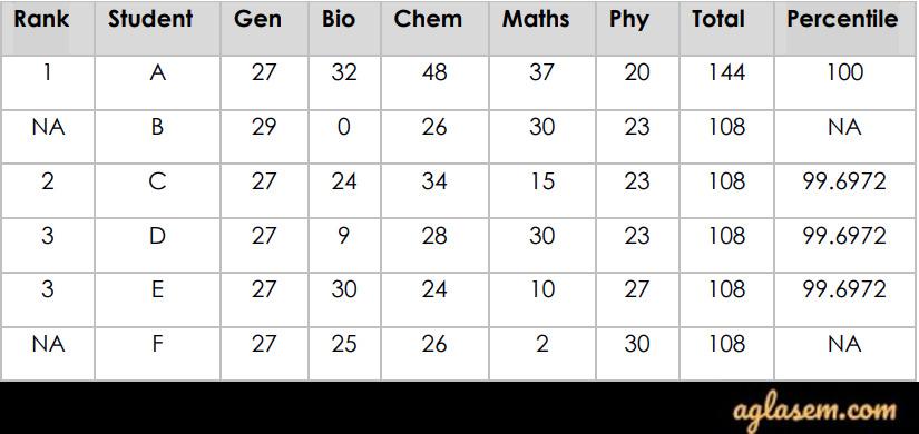 percentile For NISER Merit List