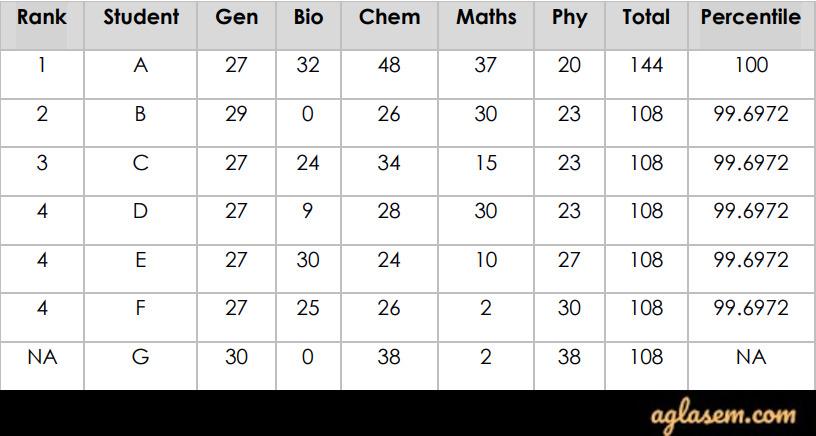 Percentile For CEBS Merit List