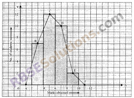 RBSE Solutions for Class 9 Maths Chapter 15 Statistics Ex 15.3 24