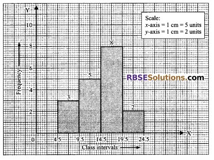 RBSE Solutions for Class 9 Maths Chapter 15 Statistics Ex 15.3 16