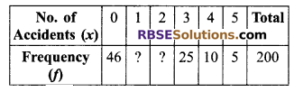 RBSE Solutions for Class 9 Maths Chapter 15 Statistics Additional Questions 21