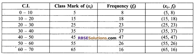 RBSE Solutions for Class 9 Maths Chapter 15 Statistics Ex 15.3 28