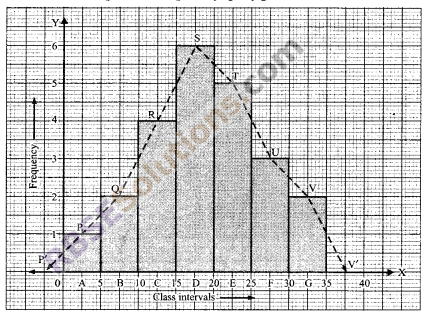 RBSE Solutions for Class 9 Maths Chapter 15 Statistics Ex 15.3 21