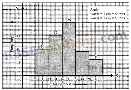 RBSE Solutions for Class 9 Maths Chapter 15 Statistics Ex 15.3 19