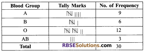 RBSE Solutions for Class 9 Maths Chapter 15 Statistics Ex 15.2 6