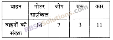 RBSE Solutions for Class 5 Maths Chapter 9 आँकड़े Additional Questions 13