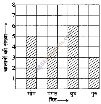 RBSE Solutions for Class 5 Maths Chapter 9 आँकड़े Additional Questions 12