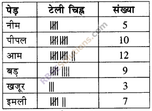 RBSE Solutions for Class 5 Maths Chapter 9 आँकड़े Additional Questions 8