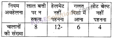 RBSE Solutions for Class 5 Maths Chapter 9 आँकड़े Additional Questions 19