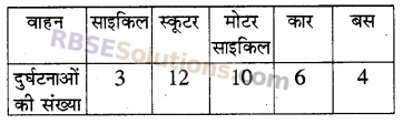 RBSE Solutions for Class 5 Maths Chapter 9 आँकड़े Additional Questions 15