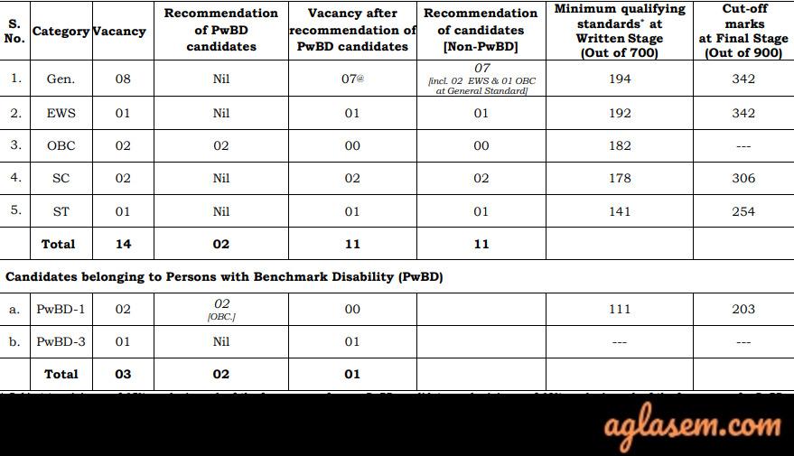 UPSC Combined Geo-Scientist Geologist Result 2021